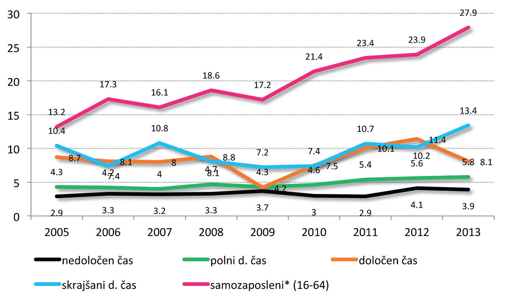 stopnje-tveganja-revscine-za-dolocene-oblike-zaposlitve2005-2013