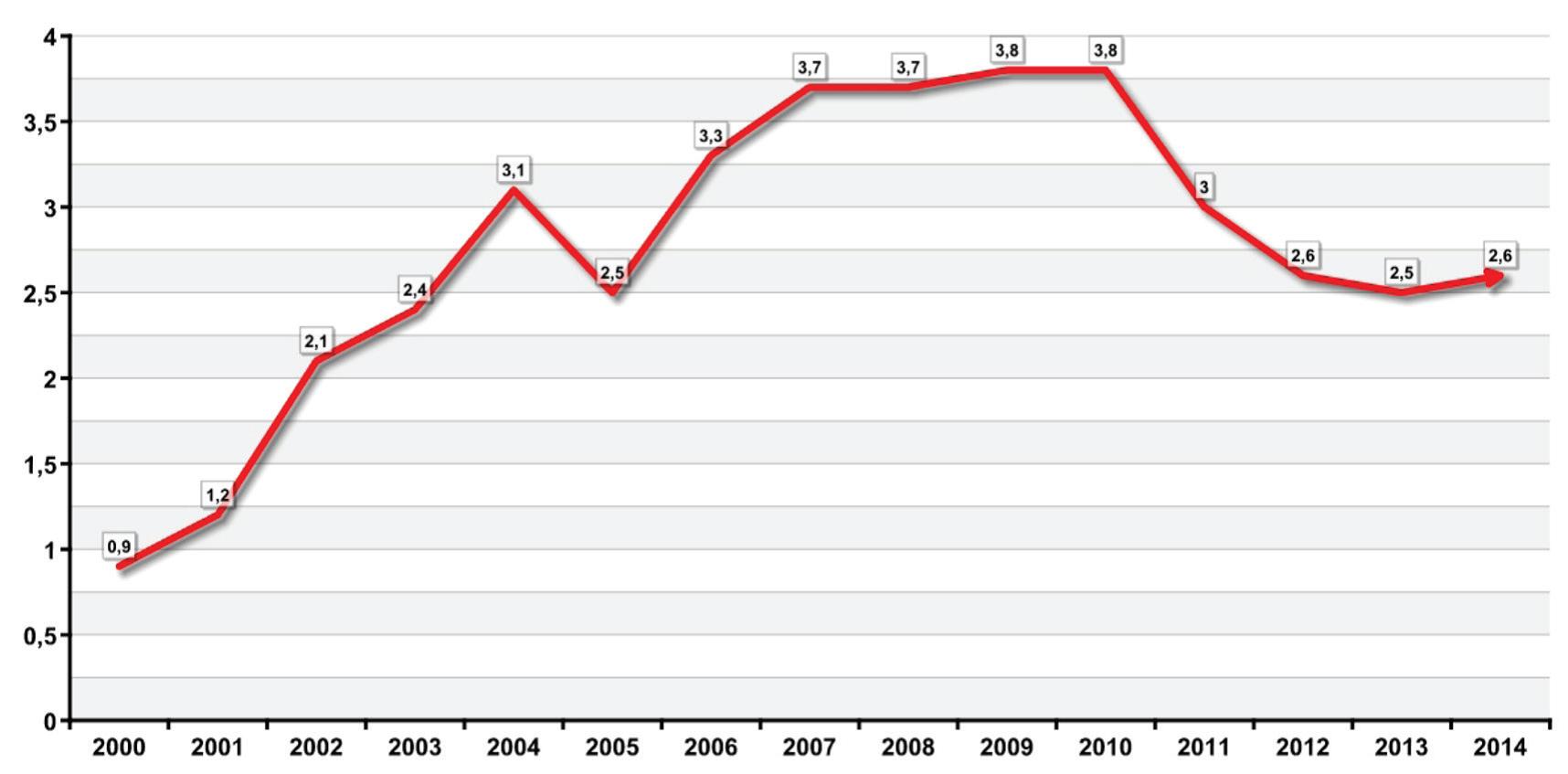 studentsko-delo-delez-med-vsemi-delovno-aktivnimi2000-2014