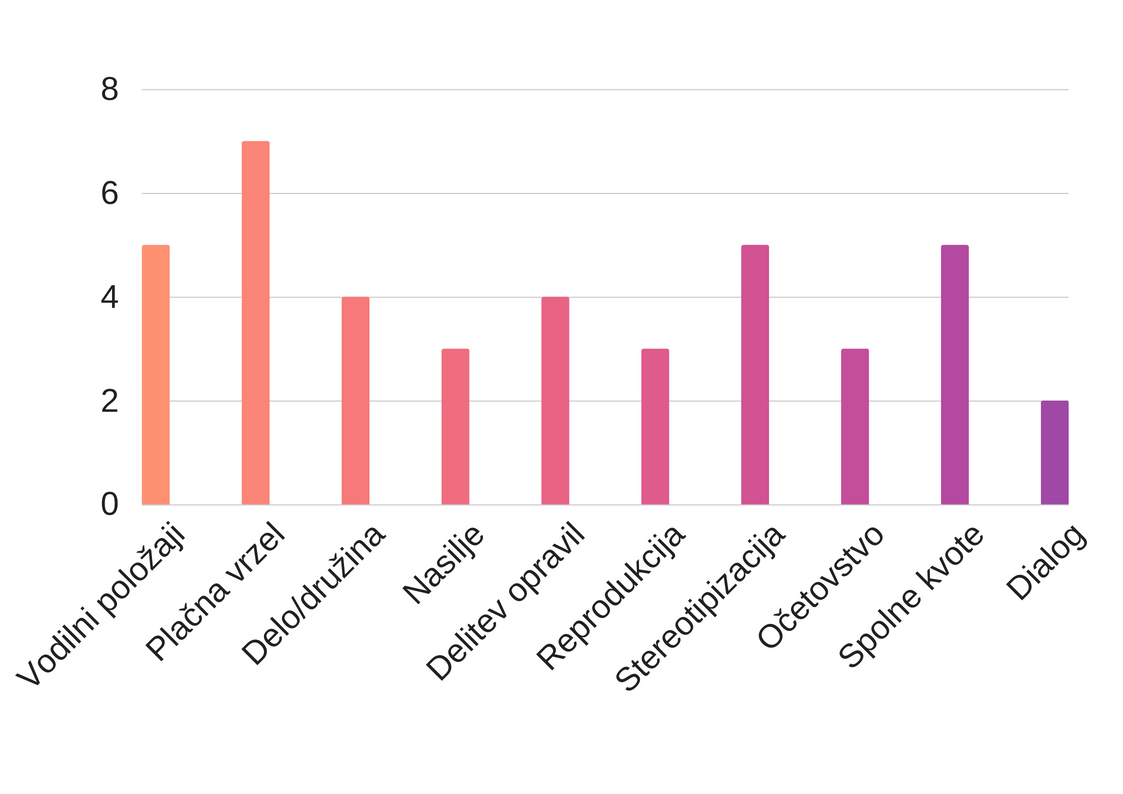Infografika_aktualnost aspektov enakosti spolov